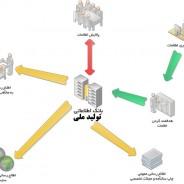 تولید ملی در گرو زیربنای اطلاعاتی