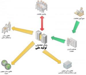 بانک اطلاعاتی تولید ملی